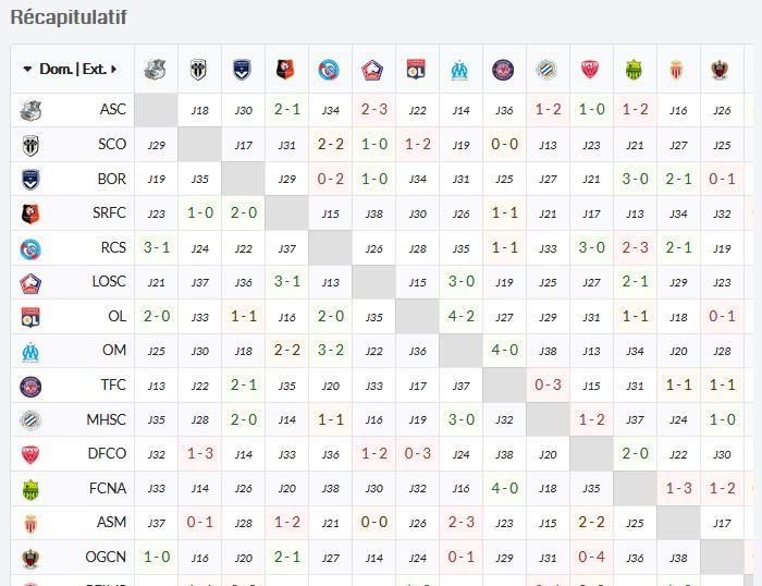 Ligue 1 - résumé des rencontres