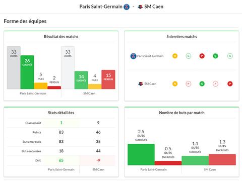 Stats détaillées pronostics Ligue 1