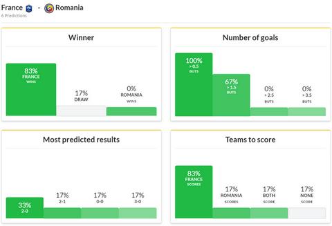 Tendances des pronostics France Roumanie Euro 2016