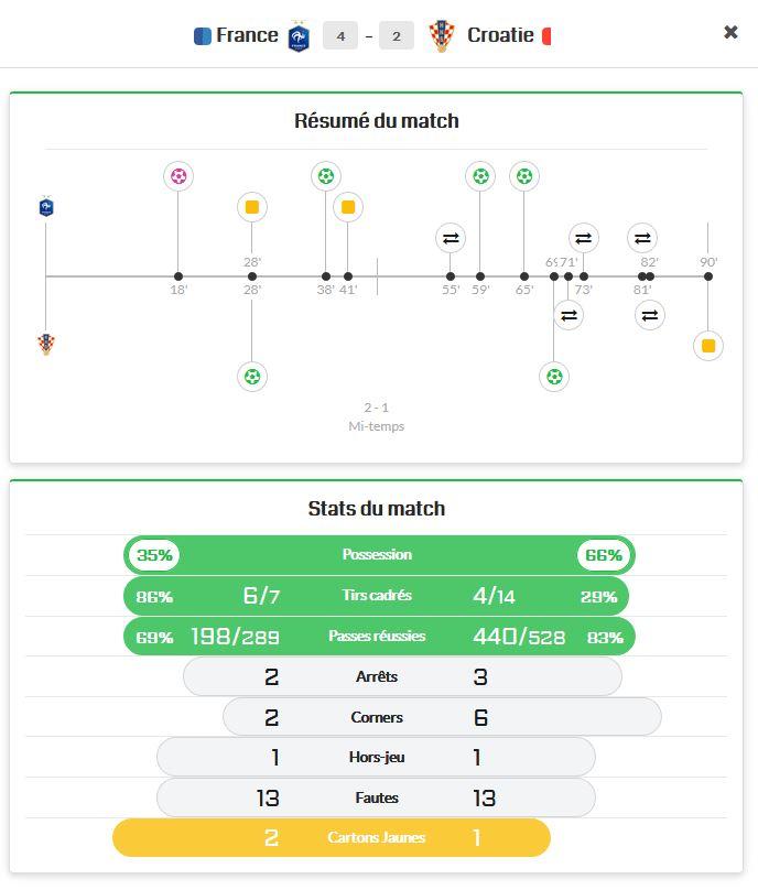 Stats finale coupe du monde