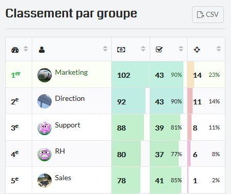 Per group ranking